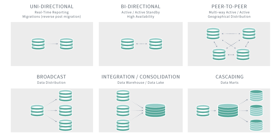 real time data replication topologies