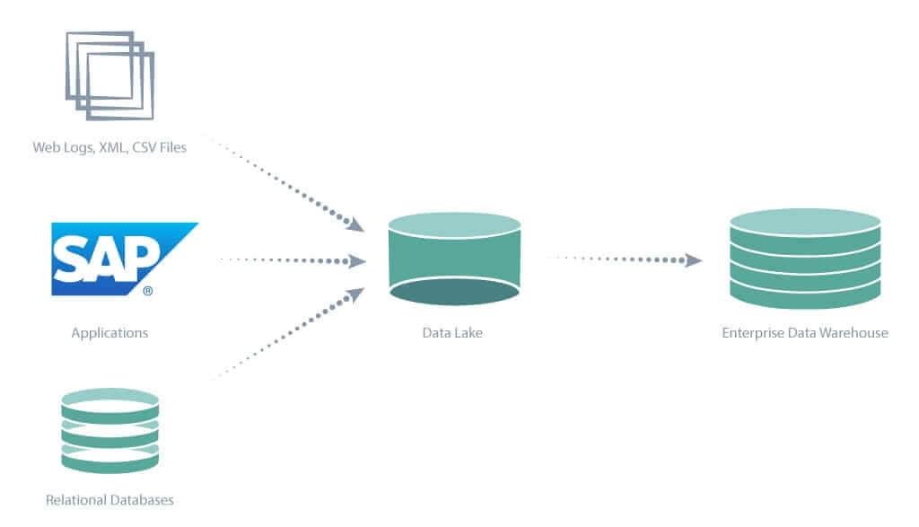 Enterprise Data Lake Architecture