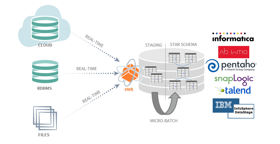 Change Data Capture for real-time BI with ETL