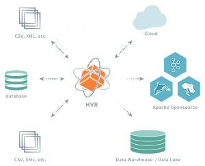 HVR_distributed_architecture