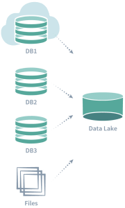 Data Lake Example