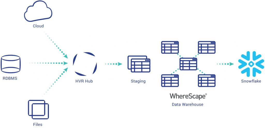 Diagram_WhereScape_Snowflake_HVR