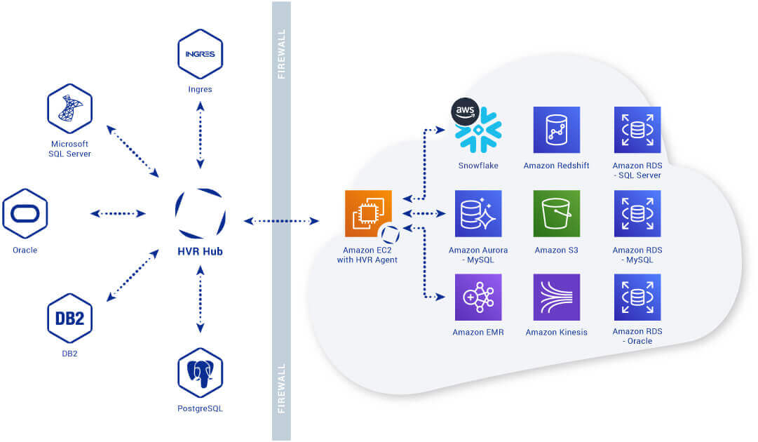 HVR_Amazon_architecture_diagram_2019